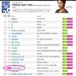 TOKIO HOT 100!シェアと投票のご協力願い致します!